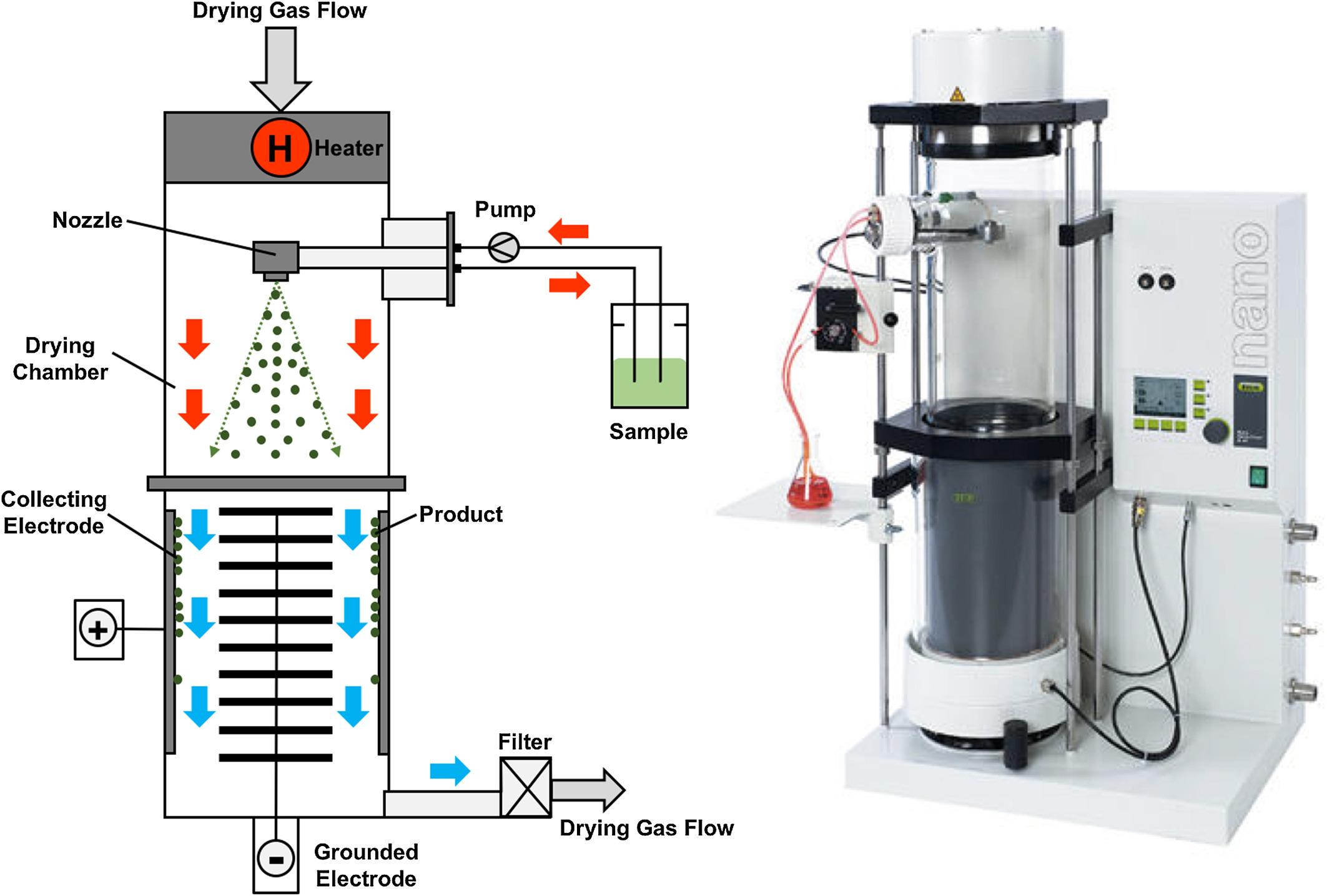 Nano Spray Dyer